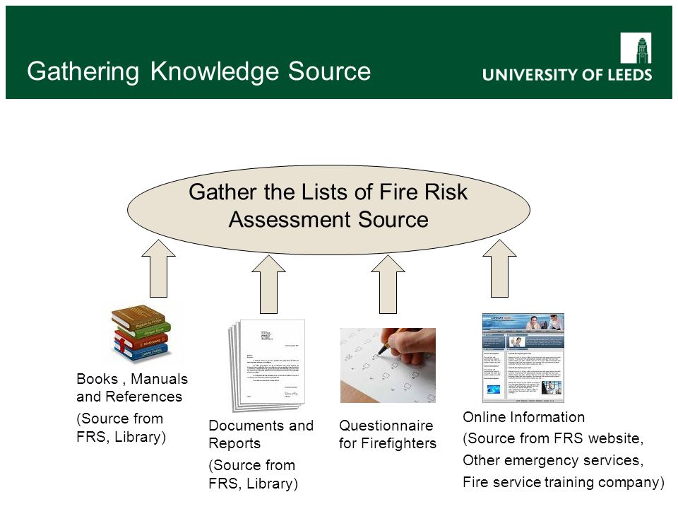 Gathering Knowledge Source Gather the Lists of Fire Risk Assessment Source Books, Manuals and References (Source from FRS, Library) Documents and Reports (Source from FRS, Library) Online Information (Source from FRS website, Other emergency services, Fire service training company) Questionnaire for Firefighters