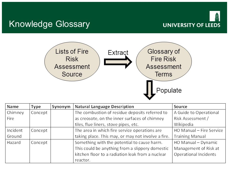 Knowledge Glossary Lists of Fire Risk Assessment Source Glossary of Fire Risk Assessment Terms Extract Populate
