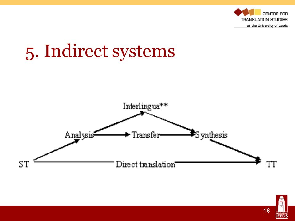 16 5. Indirect systems