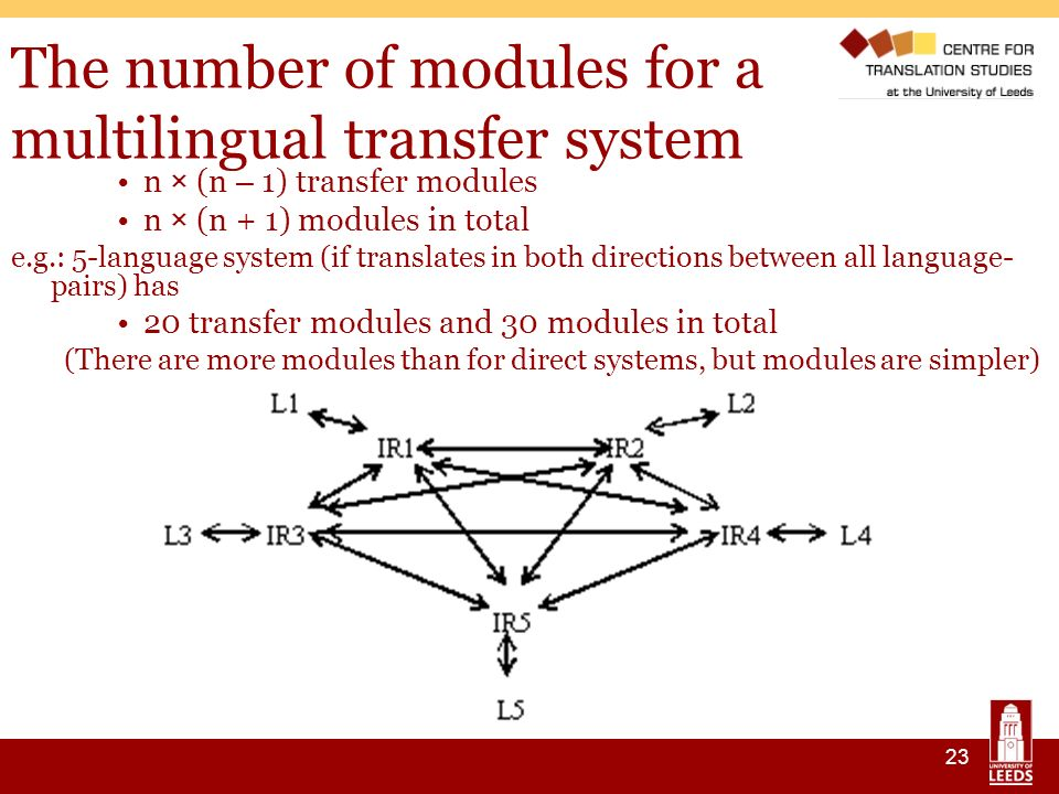 23 The number of modules for a multilingual transfer system n × (n – 1) transfer modules n × (n + 1) modules in total e.g.: 5-language system (if translates in both directions between all language- pairs) has 20 transfer modules and 30 modules in total (There are more modules than for direct systems, but modules are simpler)