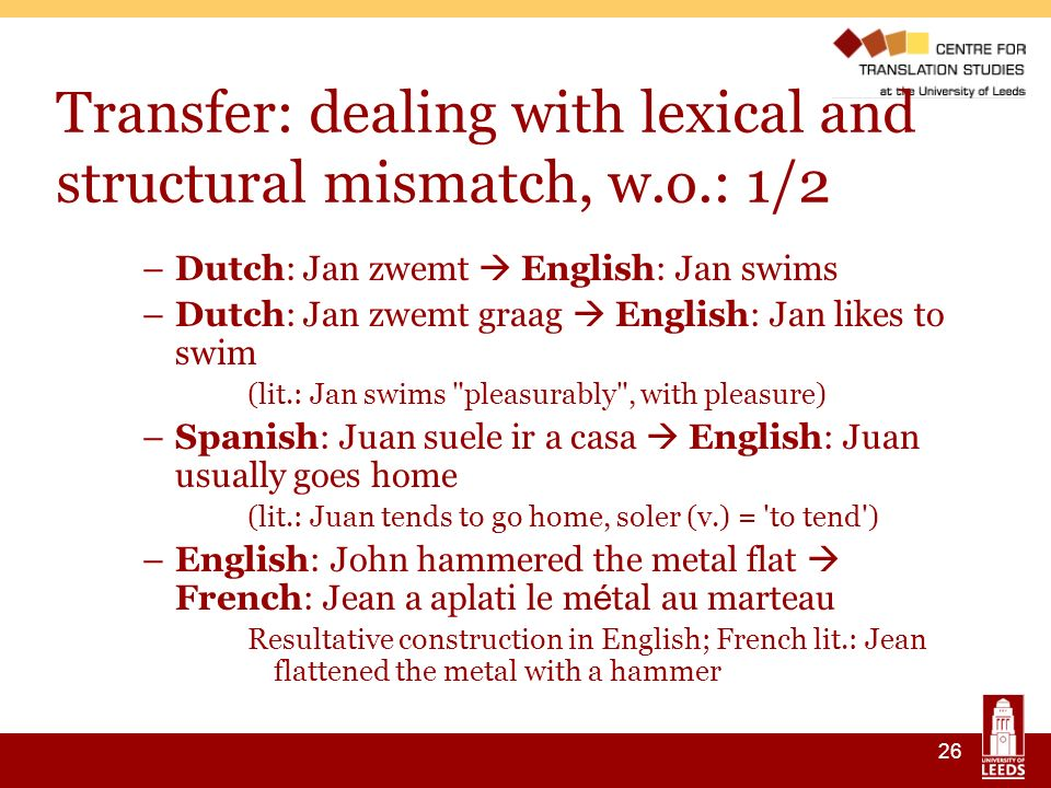 26 Transfer: dealing with lexical and structural mismatch, w.o.: 1/2 –Dutch: Jan zwemt English: Jan swims –Dutch: Jan zwemt graag English: Jan likes to swim (lit.: Jan swims pleasurably , with pleasure) –Spanish: Juan suele ir a casa English: Juan usually goes home (lit.: Juan tends to go home, soler (v.) = to tend ) –English: John hammered the metal flat French: Jean a aplati le m é tal au marteau Resultative construction in English; French lit.: Jean flattened the metal with a hammer