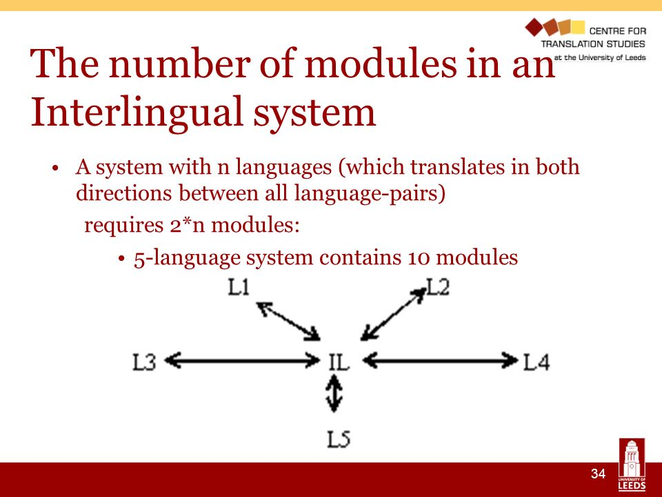 34 The number of modules in an Interlingual system A system with n languages (which translates in both directions between all language-pairs) requires 2*n modules: 5-language system contains 10 modules