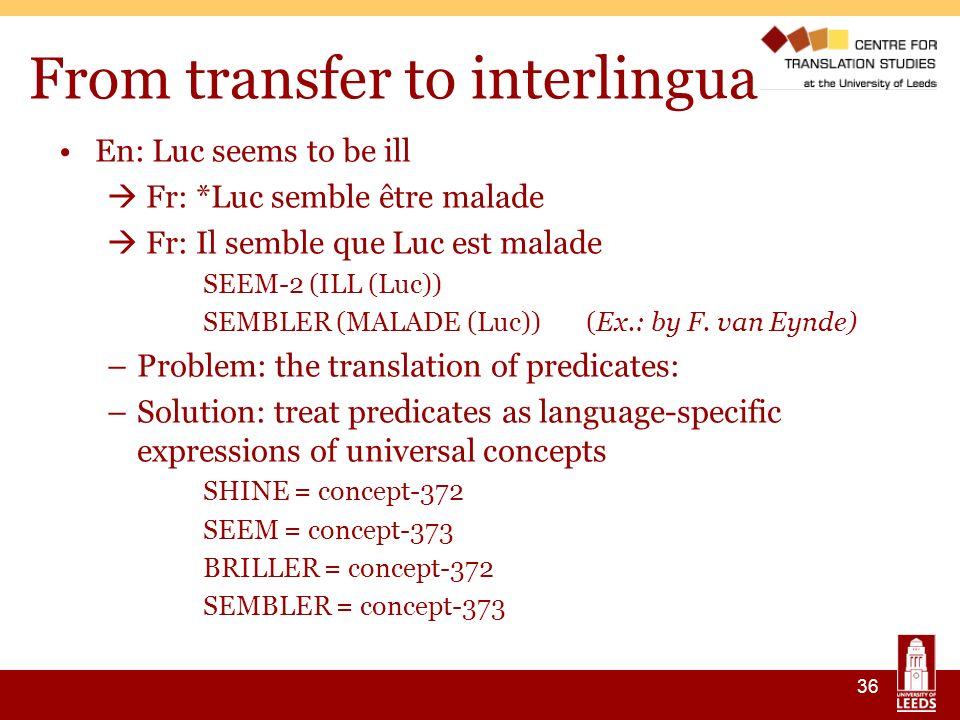 36 From transfer to interlingua En: Luc seems to be ill Fr: *Luc semble être malade Fr: Il semble que Luc est malade SEEM-2 (ILL (Luc)) SEMBLER (MALADE (Luc)) (Ex.: by F.