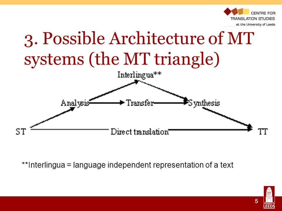 5 3. Possible Architecture of MT systems (the MT triangle) **Interlingua = language independent representation of a text