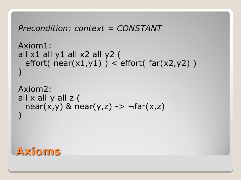 Axioms Precondition: context = CONSTANT Axiom1: all x1 all y1 all x2 all y2 ( effort( near(x1,y1) ) < effort( far(x2,y2) ) ) Axiom2: all x all y all z ( near(x,y) & near(y,z) -> ¬far(x,z) )