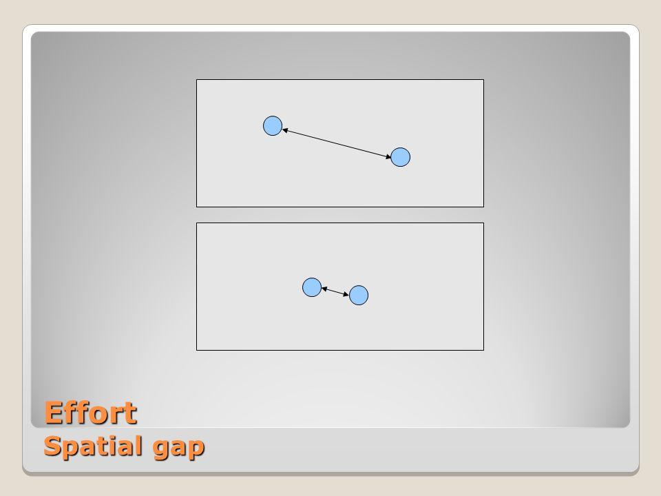 Effort Spatial gap