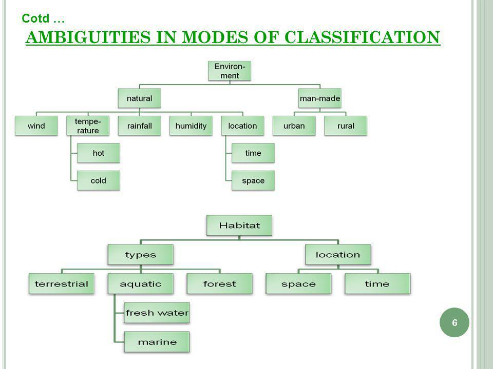 6 AMBIGUITIES IN MODES OF CLASSIFICATION Cotd …