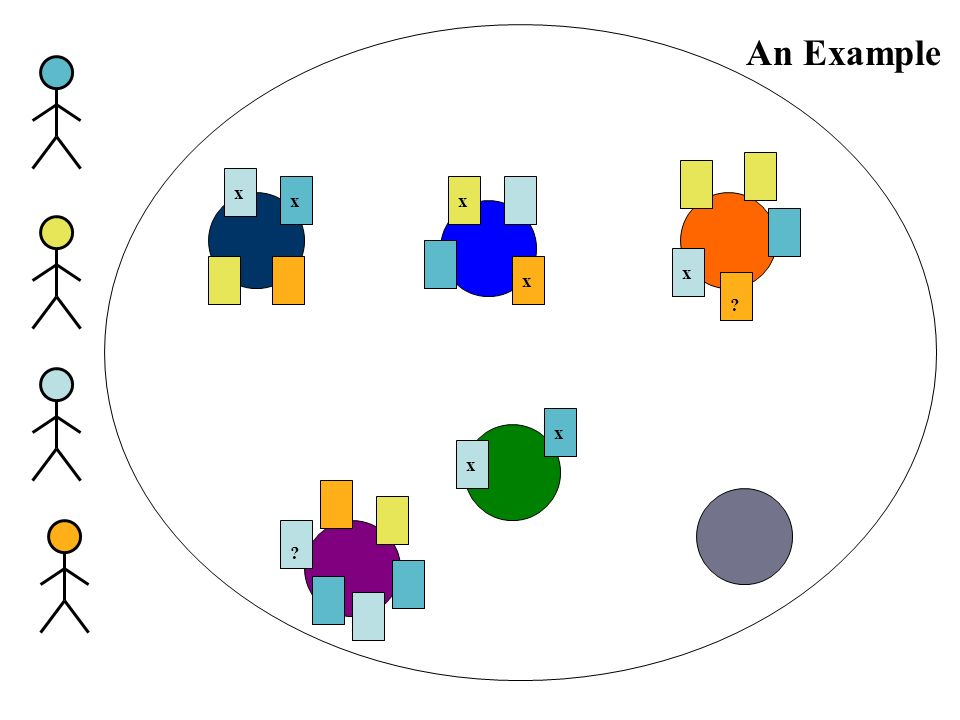 The Ecological Approach Two key technologies –active modelling each personal agent tries to keep track of the learners current purpose(s) it then medi