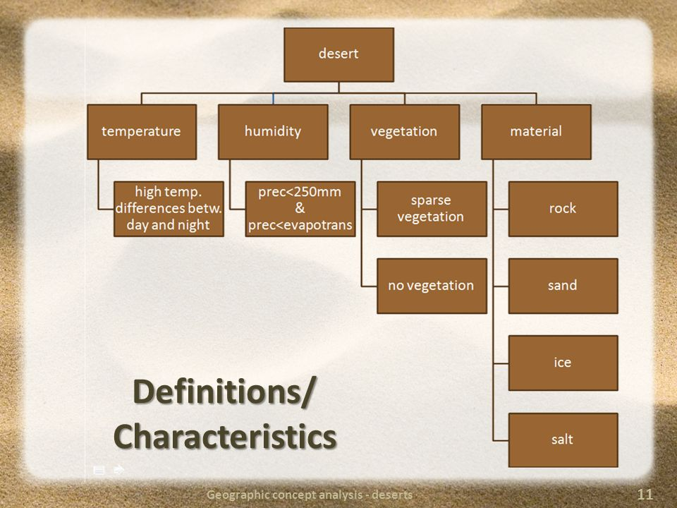 Geographic concept analysis - deserts 11 Definitions/ Characteristics