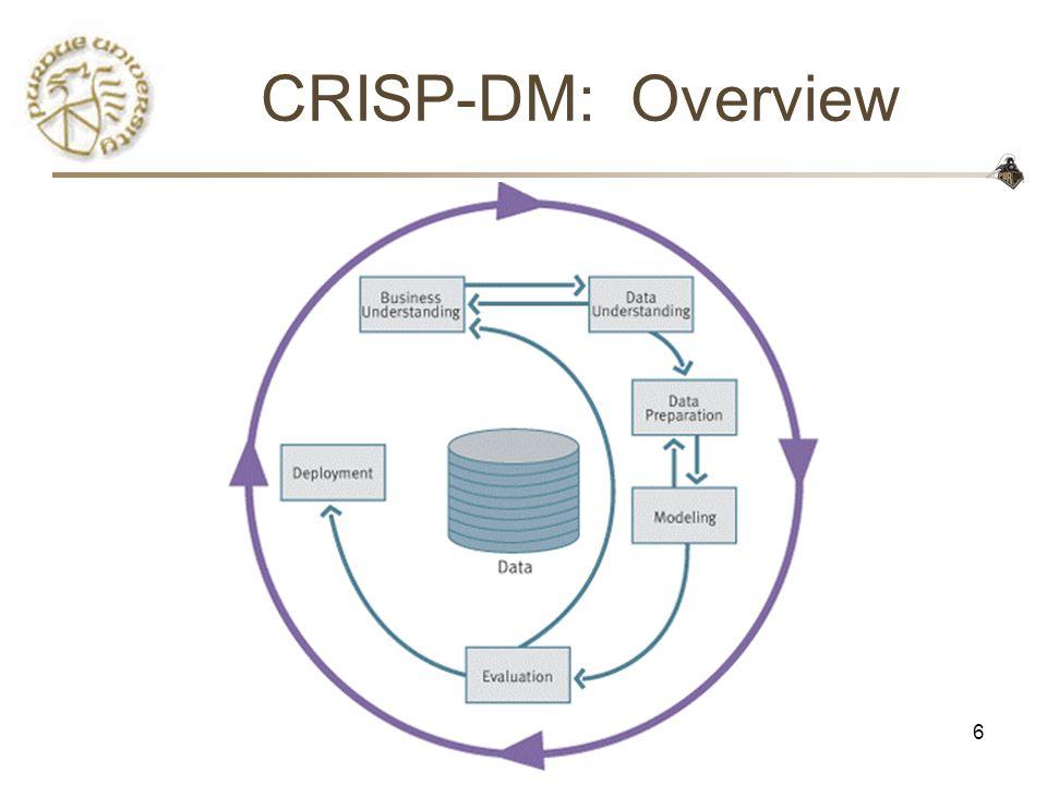 CS490D6 CRISP-DM: Overview