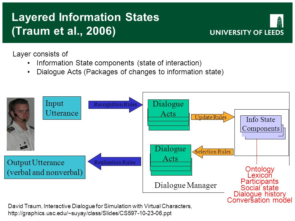 Layered Information States (Traum et al., 2006) Realization Rules Dialogue Acts Input Utterance Recognition Rules Update Rules Output Utterance (verba