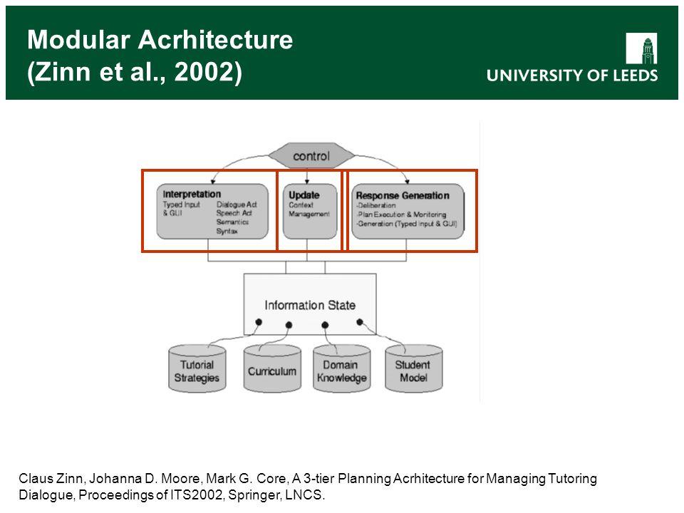 Modular Acrhitecture (Zinn et al., 2002) Claus Zinn, Johanna D.