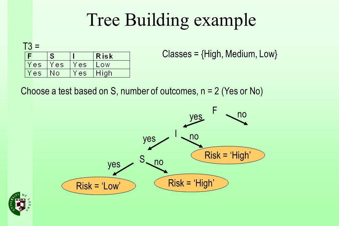 Tree Building example Classes = {High, Medium, Low} Choose a test based on S, number of outcomes, n = 2 (Yes or No) I yes no T3 = F yes no Risk = High S yes no Risk = Low Risk = High