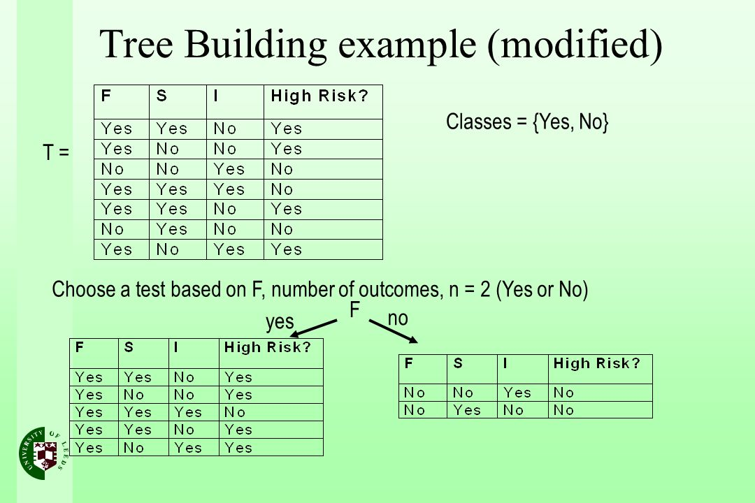 T = Classes = {Yes, No} Choose a test based on F, number of outcomes, n = 2 (Yes or No) F yes no Tree Building example (modified)