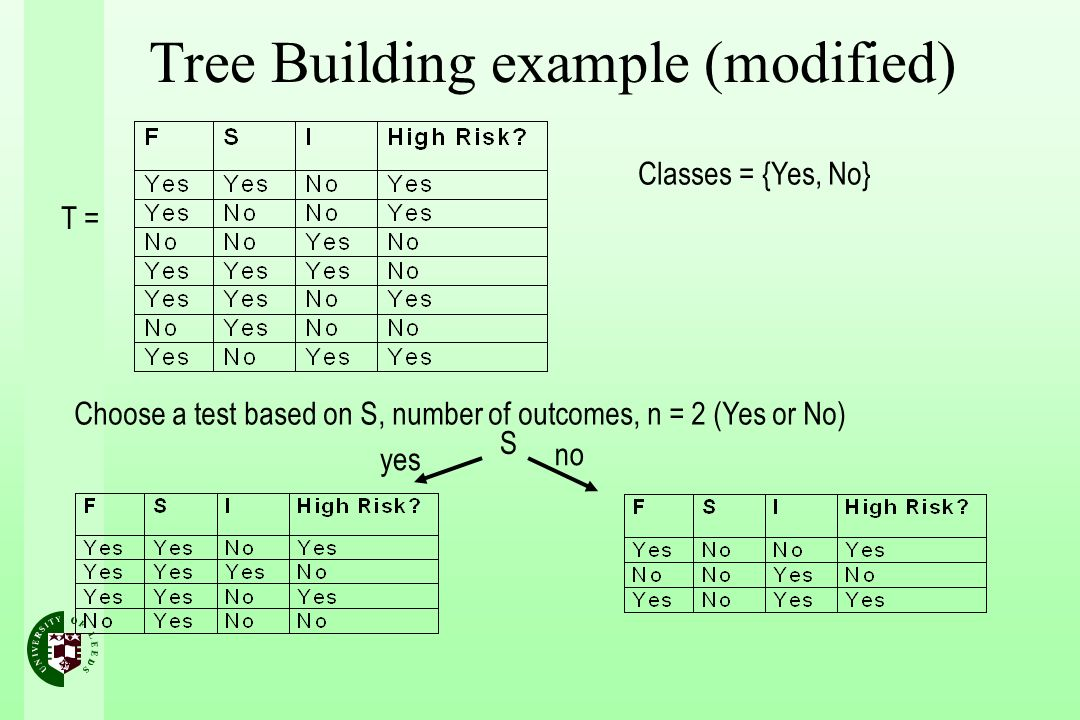 T = Classes = {Yes, No} Choose a test based on S, number of outcomes, n = 2 (Yes or No) S yes no Tree Building example (modified)