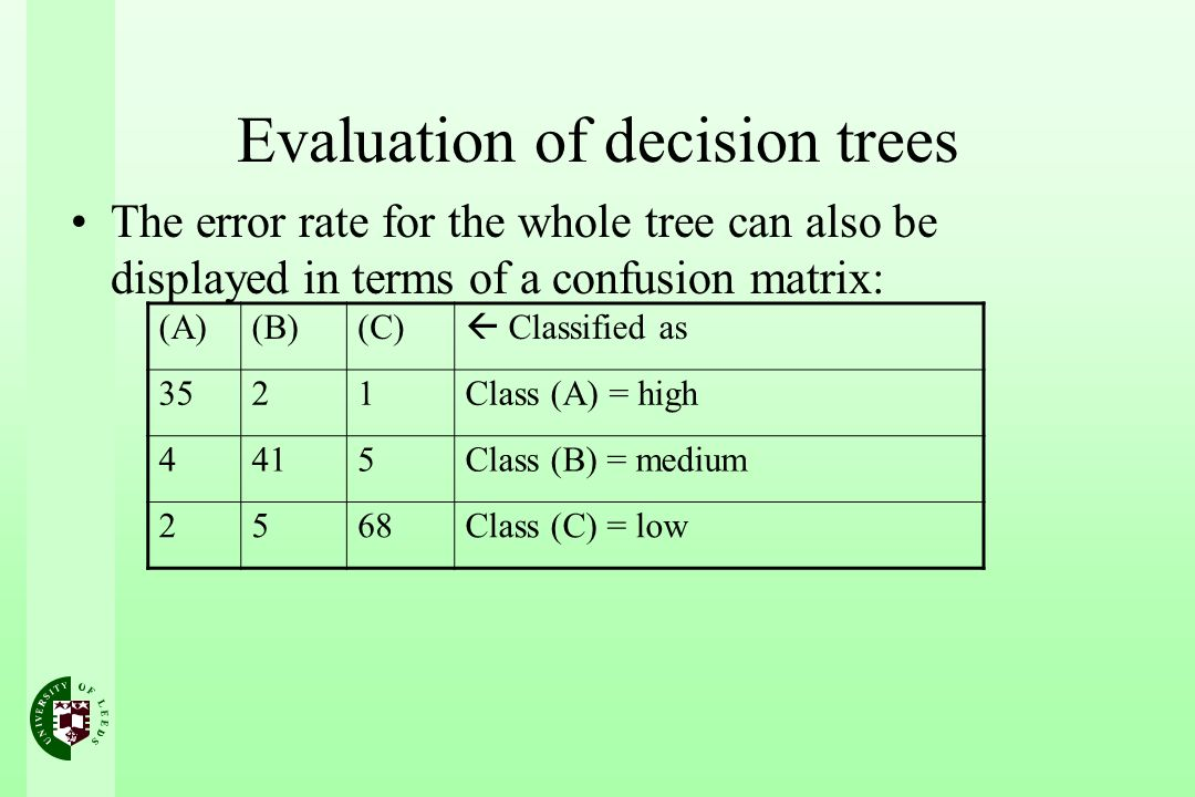 Evaluation of decision trees The error rate for the whole tree can also be displayed in terms of a confusion matrix: (A)(B)(C) Classified as 3521Class (A) = high 4415Class (B) = medium 2568Class (C) = low