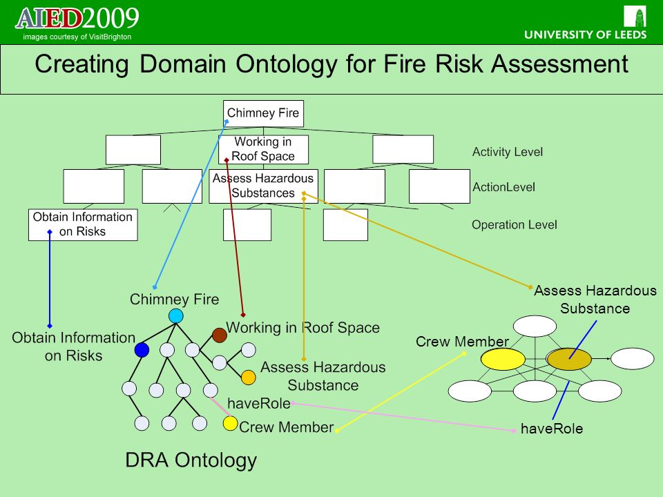 Creating Domain Ontology for Fire Risk Assessment haveRole Assess Hazardous Substance Crew Member