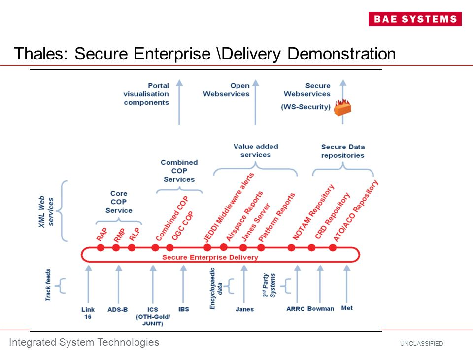 UNCLASSIFIED Integrated System Technologies Thales: Secure Enterprise \Delivery Demonstration