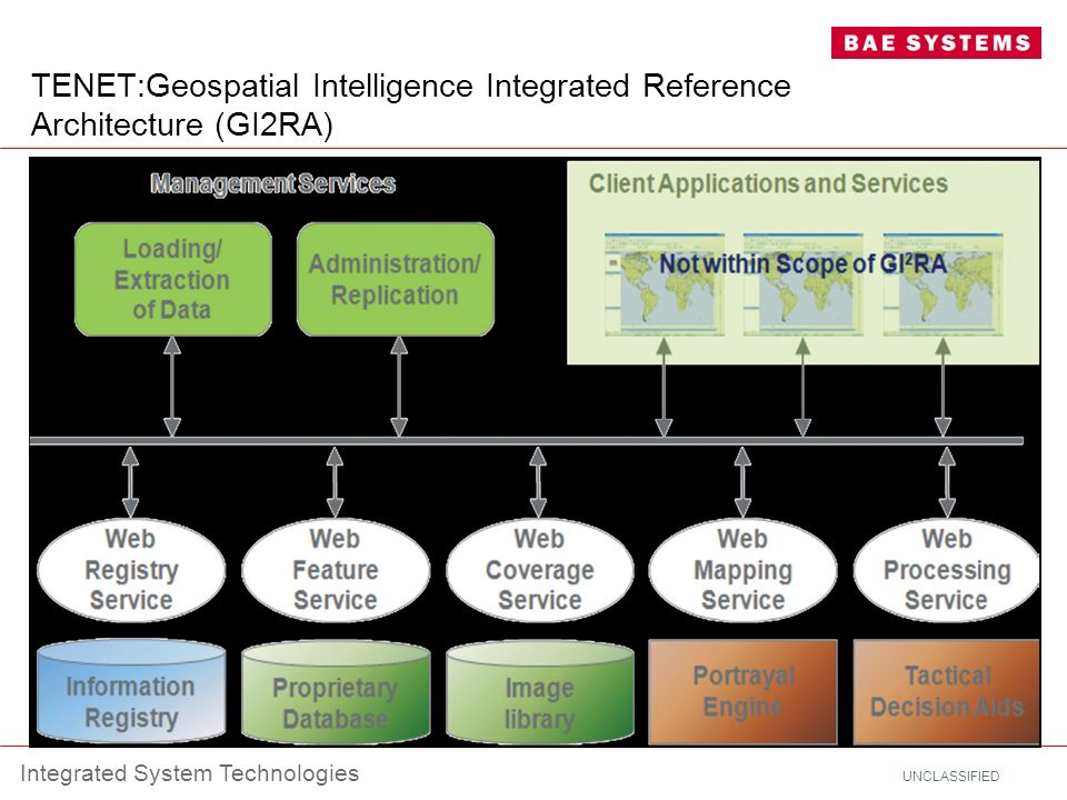 UNCLASSIFIED Integrated System Technologies TENET:Geospatial Intelligence Integrated Reference Architecture (GI2RA)