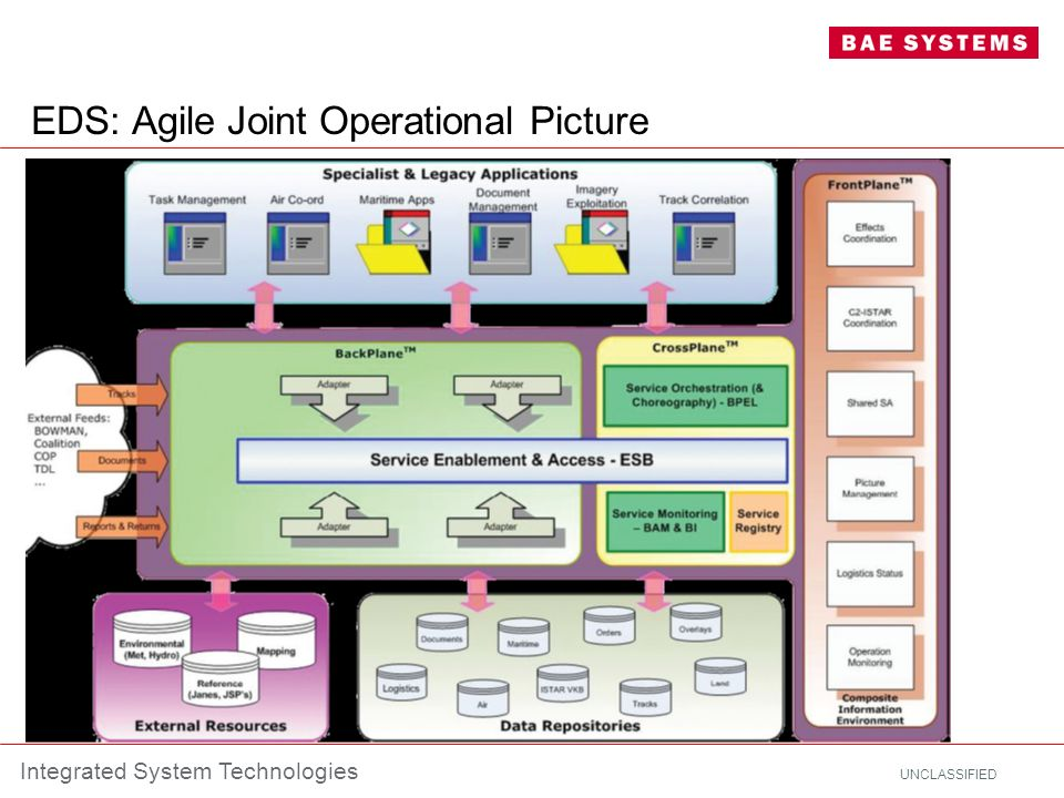 UNCLASSIFIED Integrated System Technologies EDS: Agile Joint Operational Picture