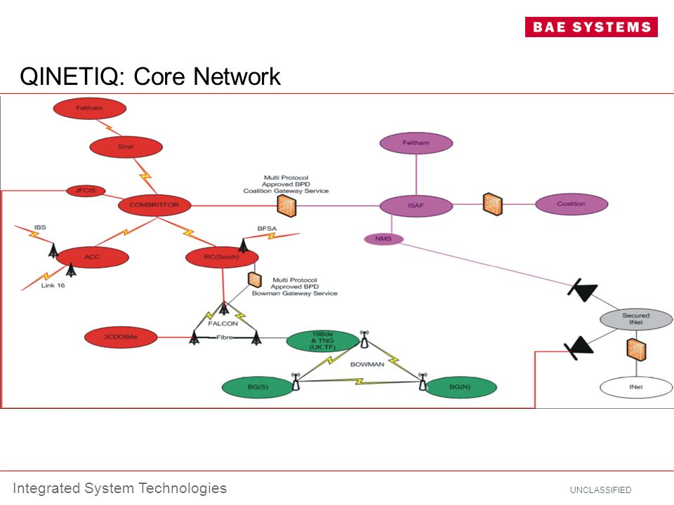UNCLASSIFIED Integrated System Technologies QINETIQ: Core Network
