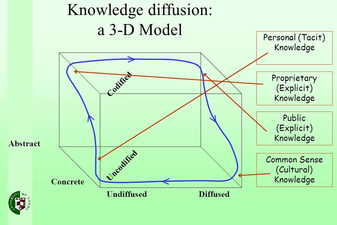 Knowledge diffusion: a 3-D Model Undiffused Diffused Abstract Concrete Uncodified Codified Personal (Tacit) Knowledge Proprietary (Explicit) Knowledge