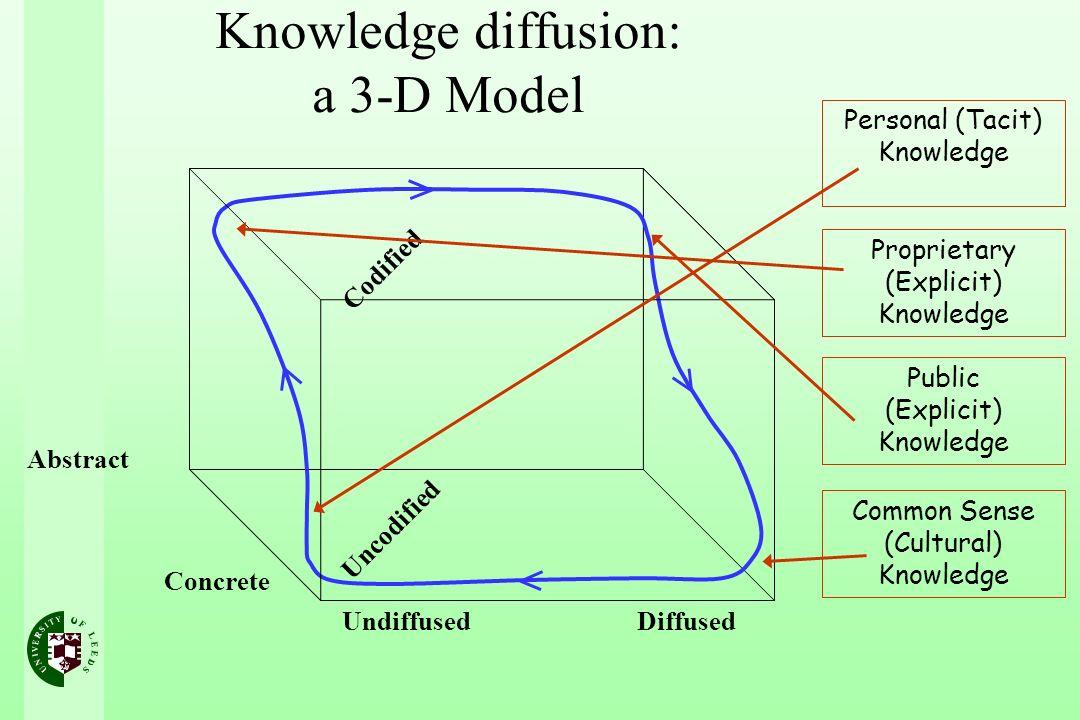 Knowledge diffusion: a 3-D Model Undiffused Diffused Abstract Concrete Uncodified Codified Personal (Tacit) Knowledge Proprietary (Explicit) Knowledge Public (Explicit) Knowledge Common Sense (Cultural) Knowledge