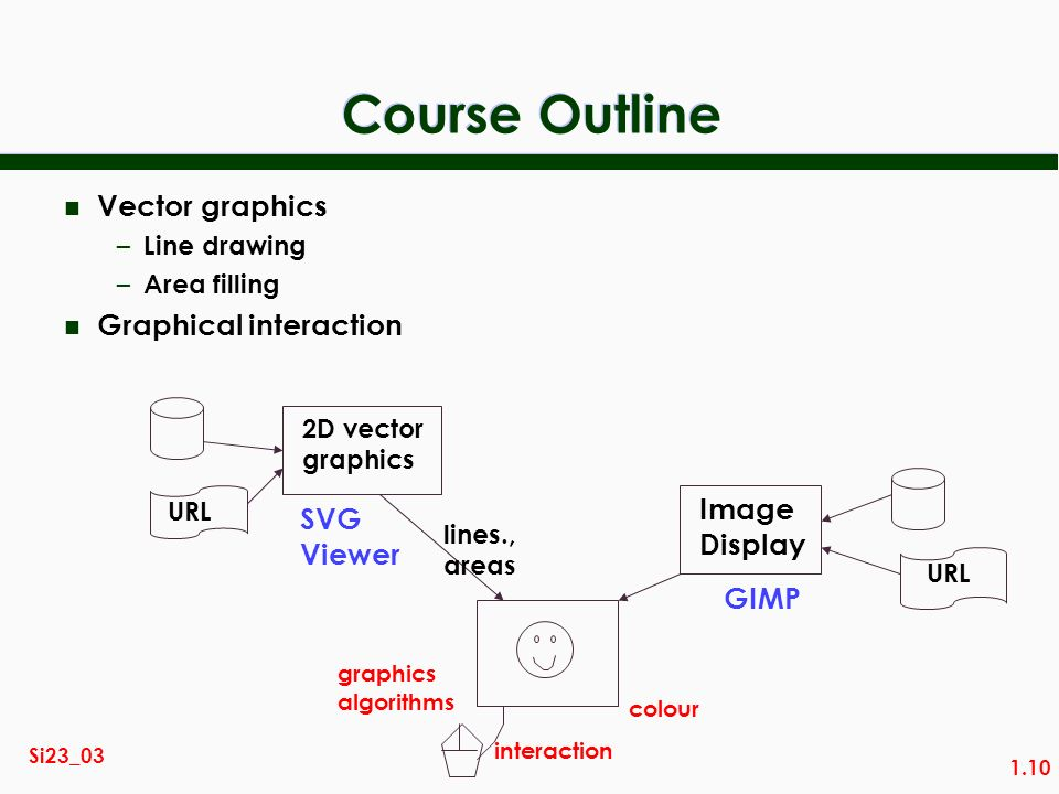 1.10 Si23_03 Course Outline Image Display URL GIMP colour n Vector graphics – Line drawing – Area filling n Graphical interaction SVG Viewer 2D vector