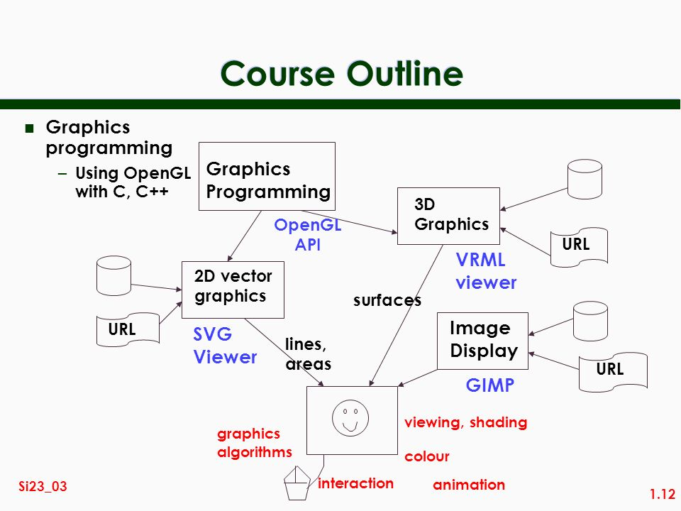 1.12 Si23_03 Course Outline Image Display URL GIMP colour 2D vector graphics URL SVG Viewer lines, areas graphics algorithms interaction VRML viewer 3