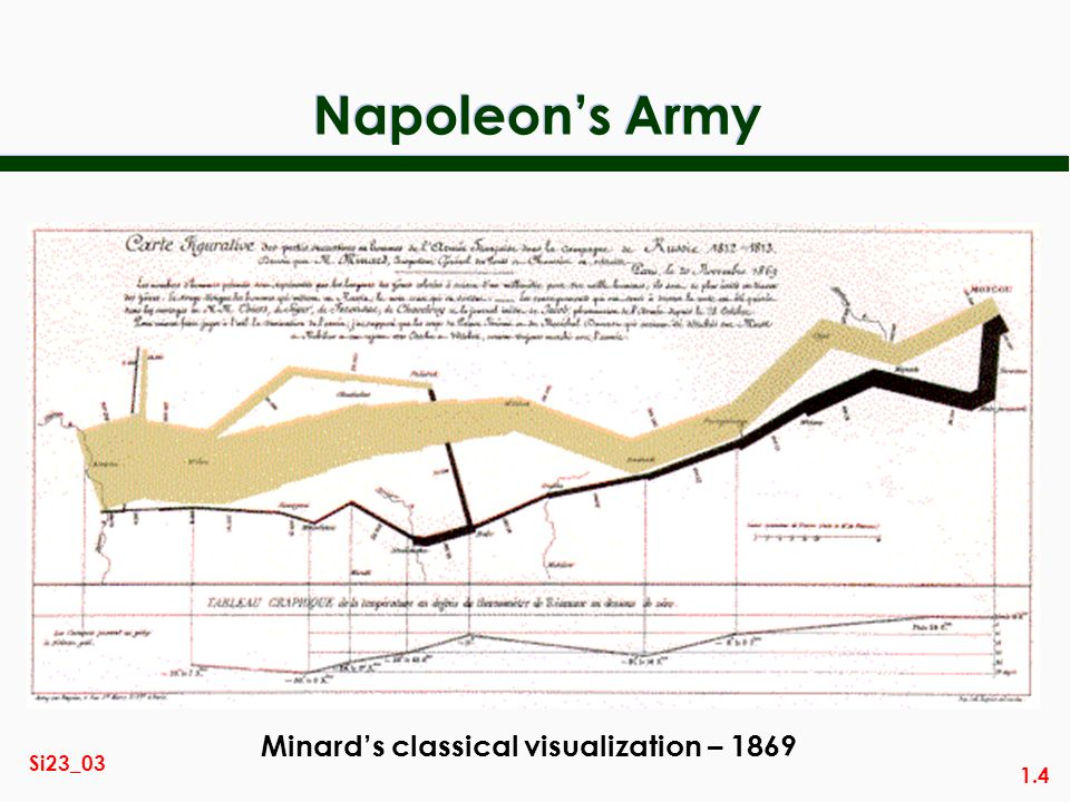 1.4 Si23_03 Napoleons Army Minards classical visualization – 1869