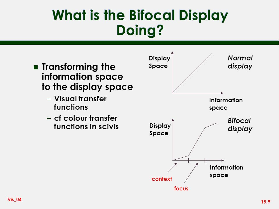 15.9 Vis_04 What is the Bifocal Display Doing.