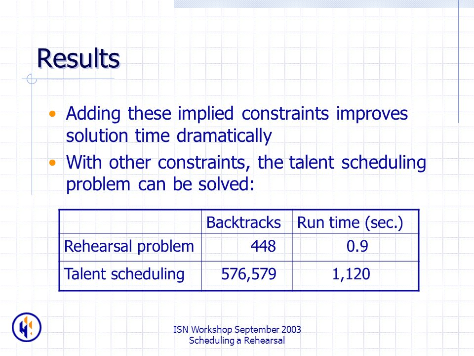 ISN Workshop September 2003 Scheduling a Rehearsal Results Adding these implied constraints improves solution time dramatically With other constraints, the talent scheduling problem can be solved: BacktracksRun time (sec.) Rehearsal problem Talent scheduling 576,579 1,120