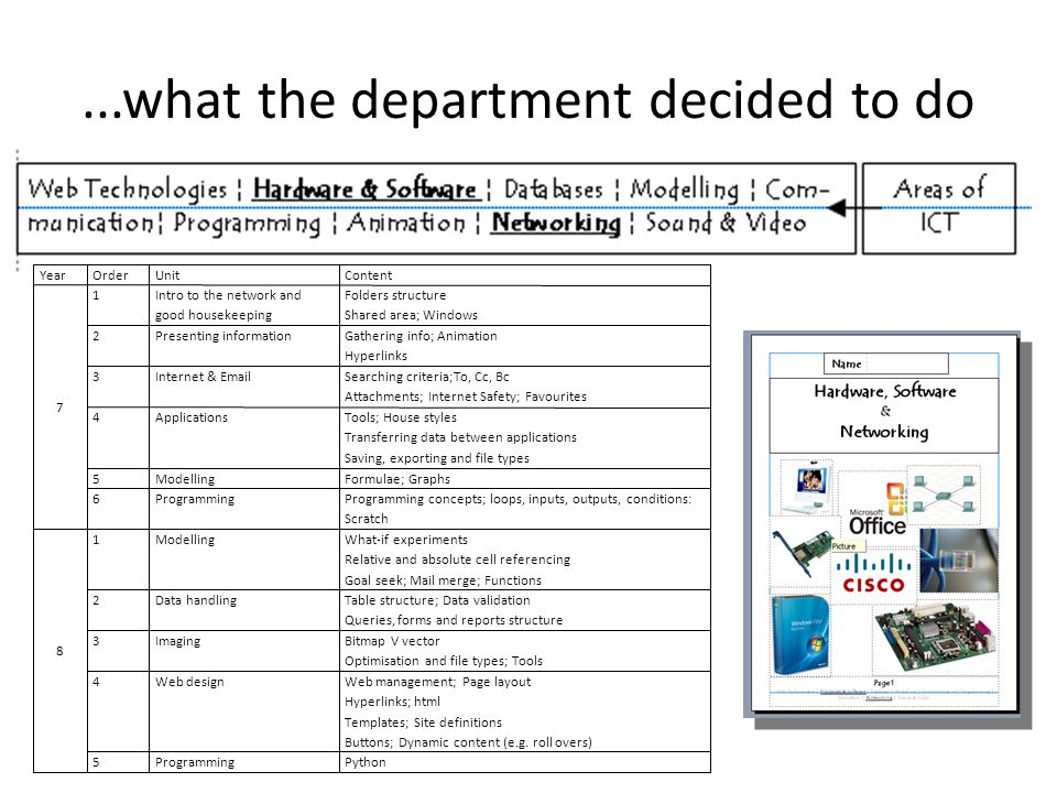 ...what the department decided to do YearOrderUnitContent 7 1Intro to the network and good housekeeping Folders structure Shared area; Windows 2Presenting informationGathering info; Animation Hyperlinks 3Internet & EmailSearching criteria;To, Cc, Bc Attachments; Internet Safety; Favourites 4ApplicationsTools; House styles Transferring data between applications Saving, exporting and file types 5ModellingFormulae; Graphs 6ProgrammingProgramming concepts; loops, inputs, outputs, conditions: Scratch 8 1ModellingWhat-if experiments Relative and absolute cell referencing Goal seek; Mail merge; Functions 2Data handlingTable structure; Data validation Queries, forms and reports structure 3ImagingBitmap V vector Optimisation and file types; Tools 4Web designWeb management; Page layout Hyperlinks; html Templates; Site definitions Buttons; Dynamic content (e.g.