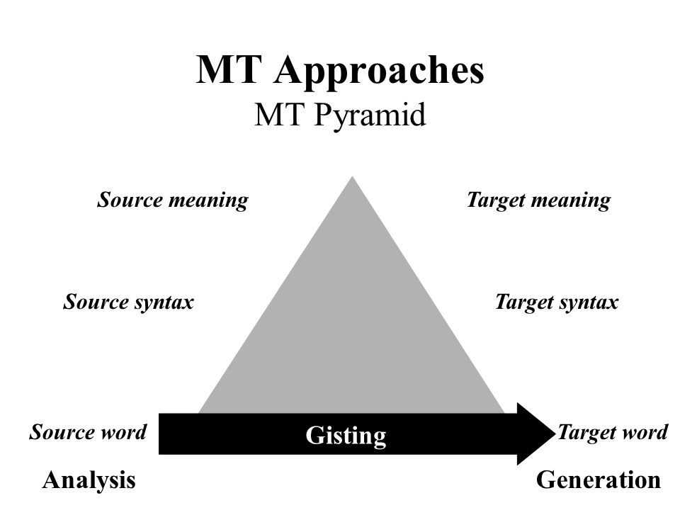 MT Approaches MT Pyramid Source word Source syntax Source meaningTarget meaning Target syntax Target word AnalysisGeneration Gisting