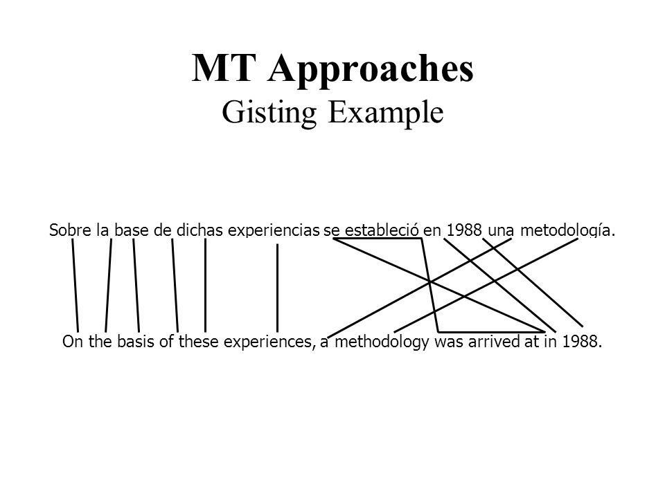 MT Approaches Gisting Example Sobre la base de dichas experiencias se estableció en 1988 una metodología. Envelope her basis out speak experiences the