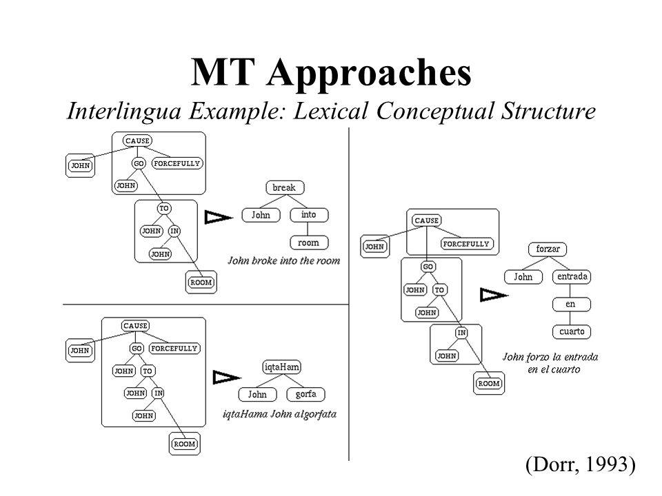 MT Approaches Interlingua Example: Lexical Conceptual Structure (Dorr, 1993)