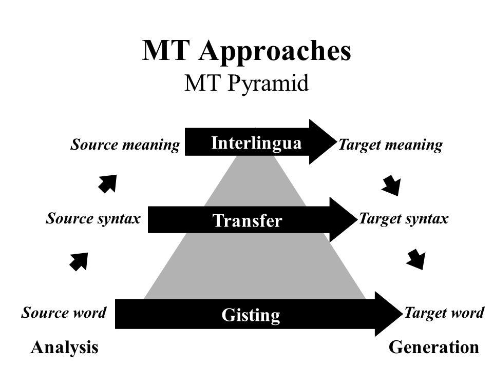 MT Approaches MT Pyramid Source word Source syntax Source meaningTarget meaning Target syntax Target word AnalysisGeneration Interlingua Gisting Trans