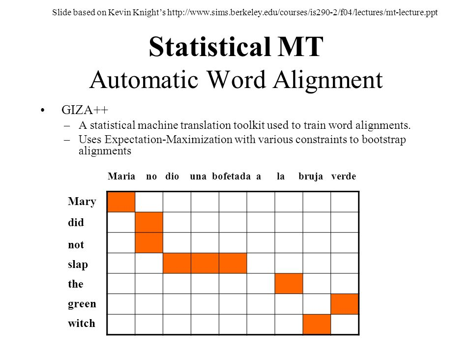 Statistical MT Automatic Word Alignment GIZA++ –A statistical machine translation toolkit used to train word alignments. –Uses Expectation-Maximizatio