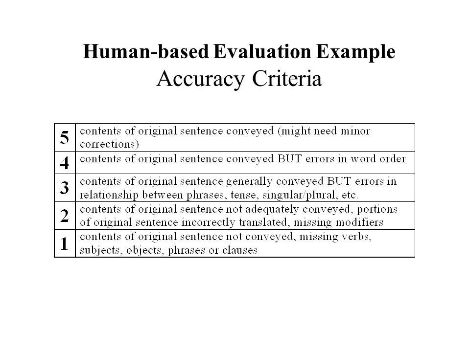 Human-based Evaluation Example Accuracy Criteria
