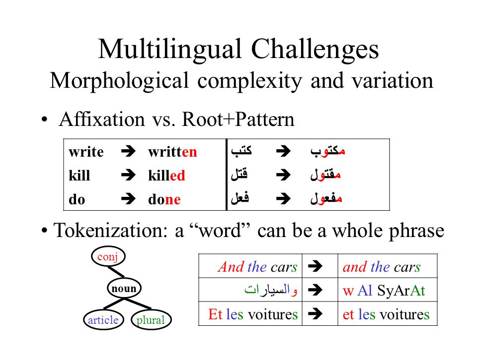 Multilingual Challenges Morphological complexity and variation Affixation vs. Root+Pattern write writtenكتب مكتوب kill killedقتل مقتول do doneفعل مفعو