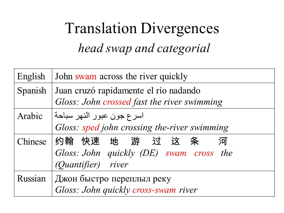 Translation Divergences head swap and categorial EnglishJohn swam across the river quickly SpanishJuan cruzó rapidamente el río nadando Gloss: John cr