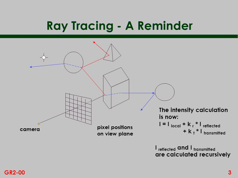 3GR2-00 Ray Tracing - A Reminder pixel positions on view plane camera The intensity calculation is now: I = I local + k r * I reflected + k t * I tran