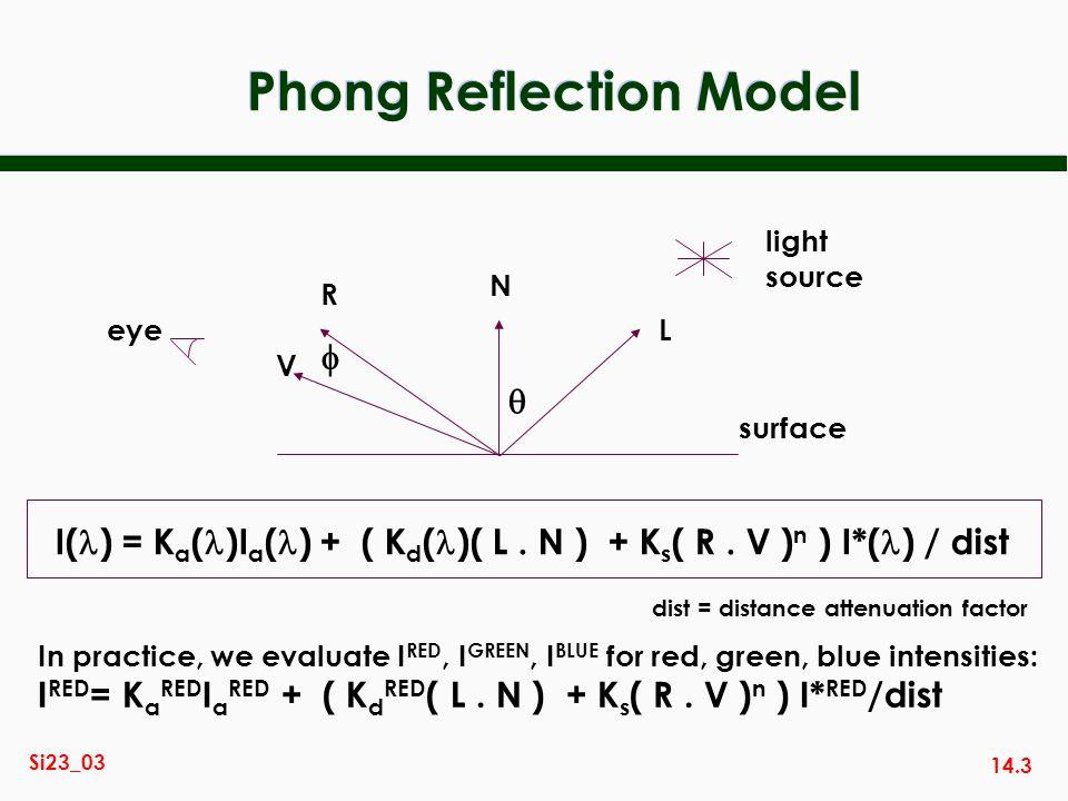 14.3 Si23_03 Phong Reflection Model light source N L R V eye surface I( ) = K a ( )I a ( ) + ( K d ( )( L. N ) + K s ( R. V ) n ) I*( ) / dist In prac