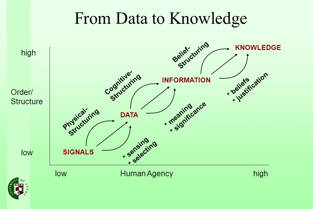 From Data to Knowledge high low Human Agency Order/ Structure SIGNALS DATA INFORMATION KNOWLEDGE Physical- Structuring * sensing * selecting Cognitive- Structuring Belief- Structuring * meaning * significance * beliefs * justification