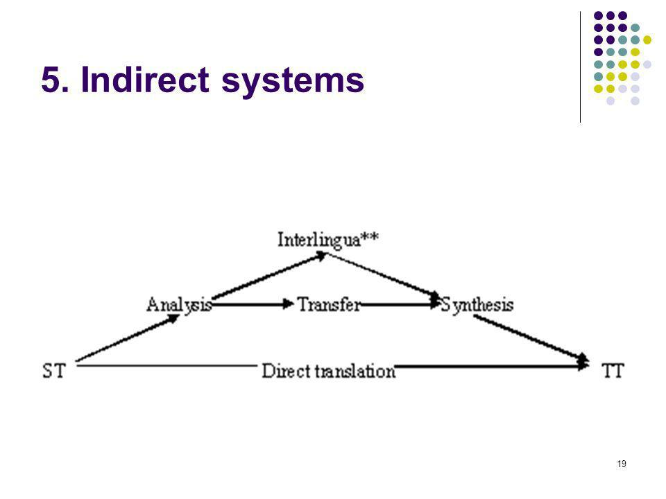 19 5. Indirect systems