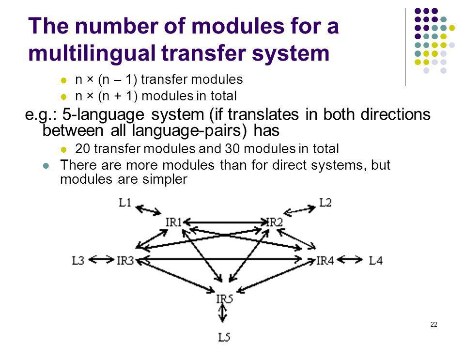 22 The number of modules for a multilingual transfer system n × (n – 1) transfer modules n × (n + 1) modules in total e.g.: 5-language system (if translates in both directions between all language-pairs) has 20 transfer modules and 30 modules in total There are more modules than for direct systems, but modules are simpler