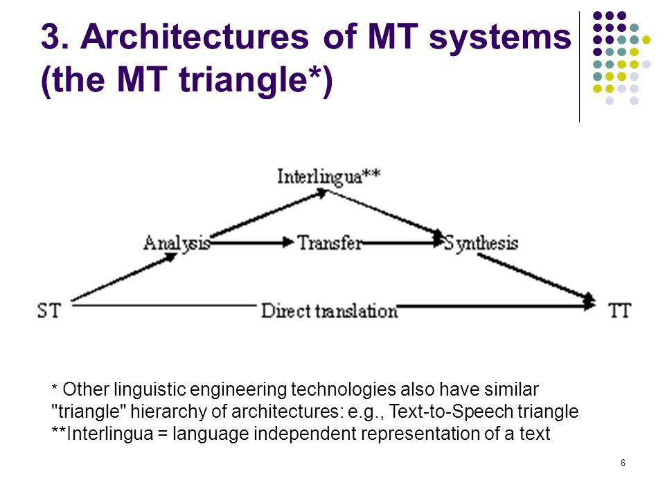 6 3. Architectures of MT systems (the MT triangle*) * Other linguistic engineering technologies also have similar