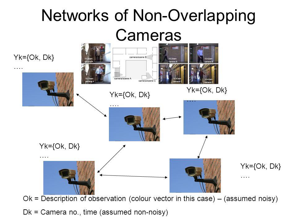 Yk={Ok, Dk} …. Ok = Description of observation (colour vector in this case) – (assumed noisy) Dk = Camera no., time (assumed non-noisy) Yk={Ok, Dk} ….