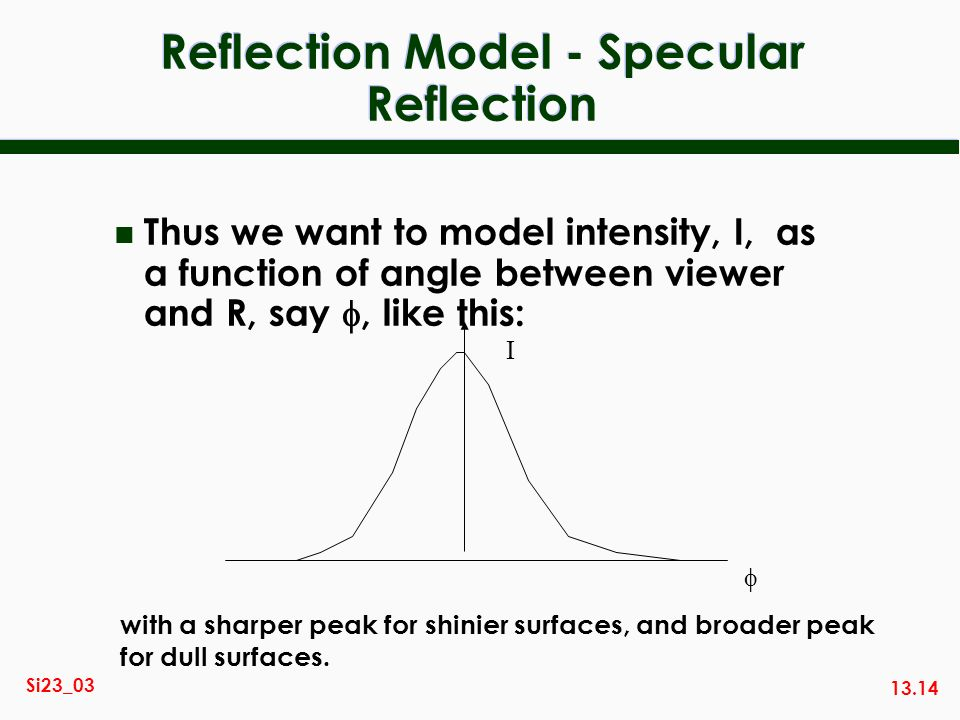 13.14 Si23_03 Reflection Model - Specular Reflection Thus we want to model intensity, I, as a function of angle between viewer and R, say, like this: