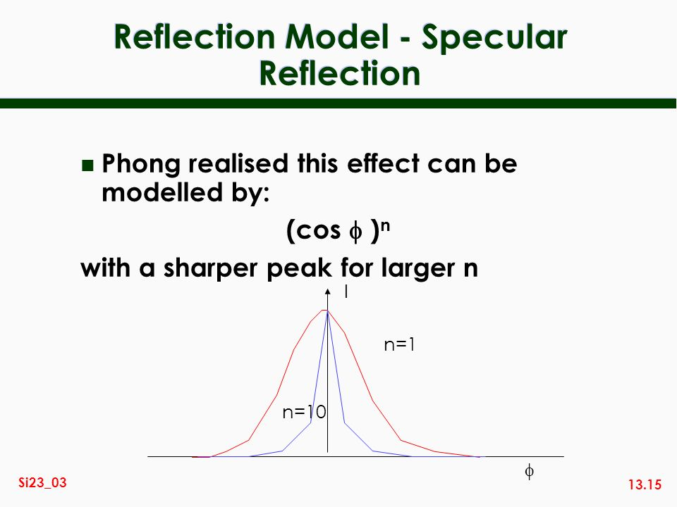13.15 Si23_03 Reflection Model - Specular Reflection n Phong realised this effect can be modelled by: (cos ) n with a sharper peak for larger n I n=1